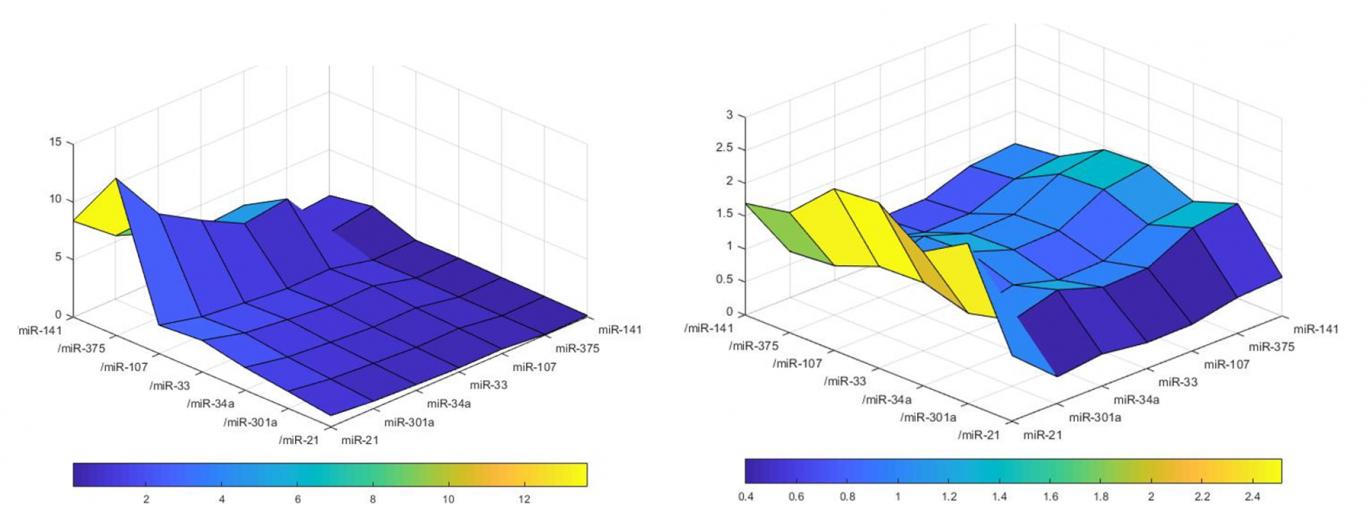 Method for Quantitatively Profiling Nucleic Acids